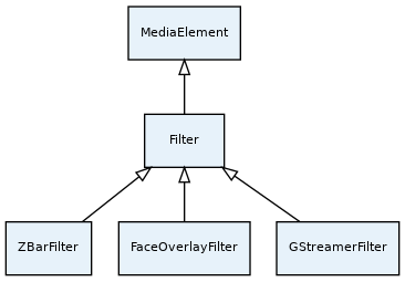Kurento API — Kurento 6 10 0 documentation