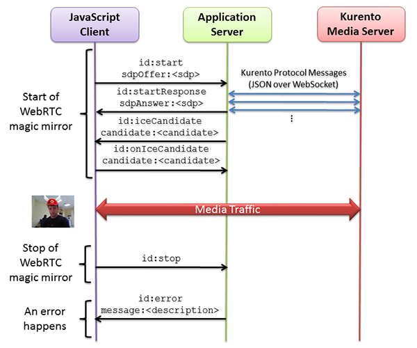 Node js - WebRTC magic mirror — Kurento 6 10 0 documentation