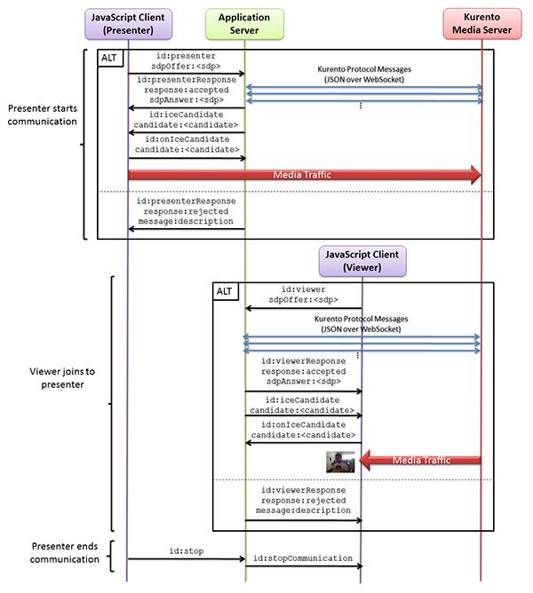 Java - One to many video call — Kurento 6 10 0 documentation