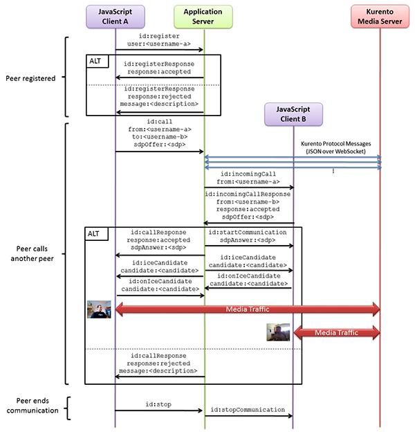 Node js - One to one video call — Kurento 6 11 0 documentation