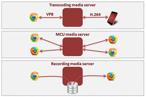 About Kurento and WebRTC — Kurento 6 11 0 documentation