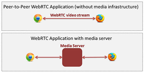 About Kurento and WebRTC — Kurento 6 11 0 documentation