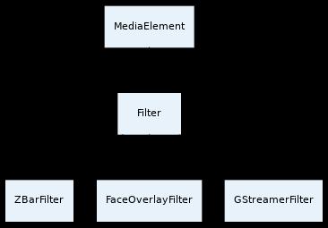 Kurento API — Kurento 6 9 0 documentation