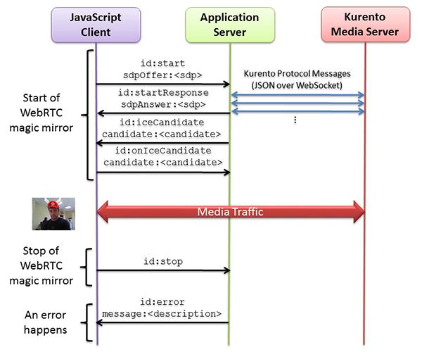Java - WebRTC magic mirror — Kurento 6 9 0 documentation