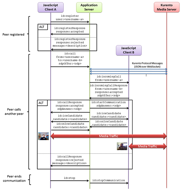 Node js - One to one video call — Kurento 6 9 0 documentation