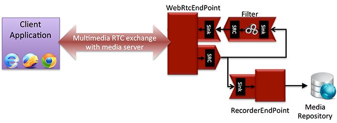 WebRTC Communication Portal