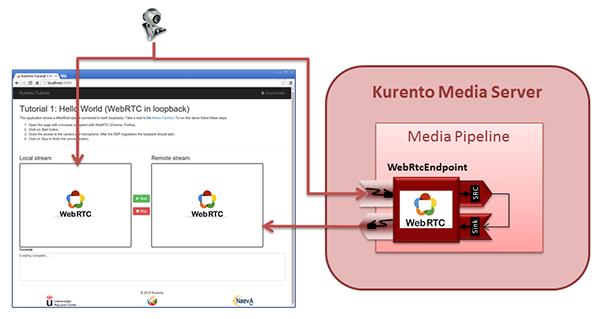 Kurento Java Tutorial - Hello World — Kurento 6 7 1 documentation