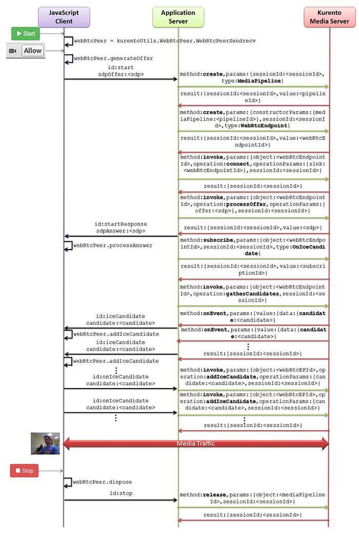 Kurento java tutorial hello world kurento 671 documentation complete sequence diagram of kurento hello world webrtc in loopbak demo ccuart Image collections